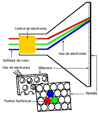 hazelectrones